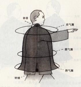 Qi Gong - złoty dzwon